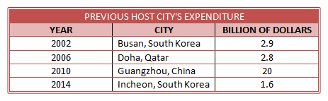 Asian Games - Previous Host City's Expenditure