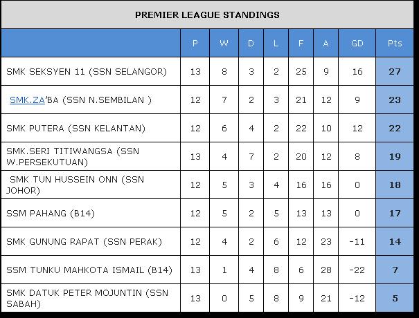Liga Bola Sepak Kementerian Pelajaran Malaysia