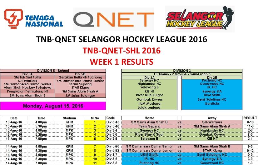 TNB-QNET-SHL2016 Week 1 Results
