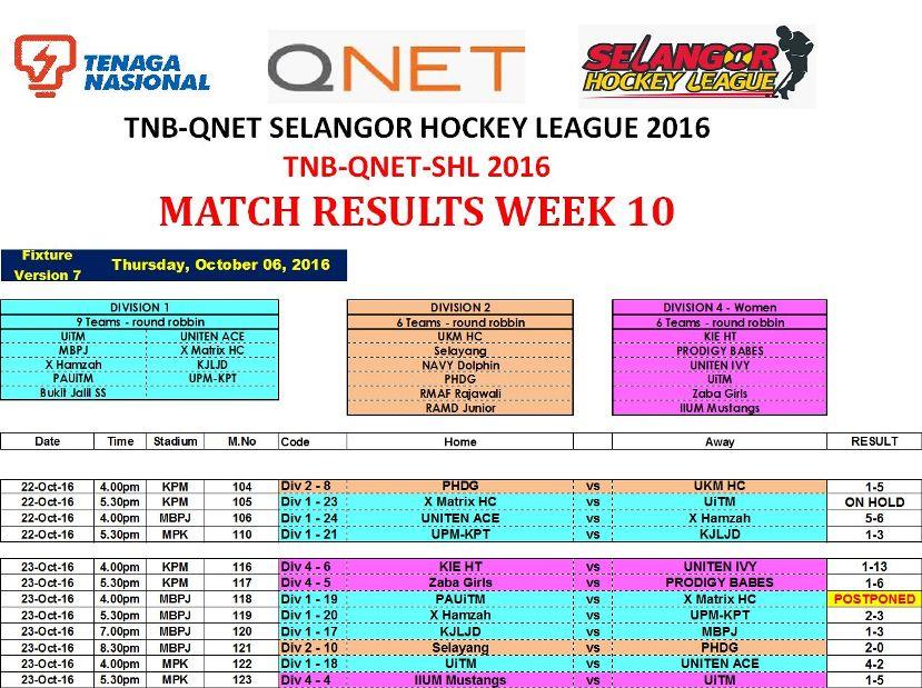 tnb-qnet-shl2016-week-10-results