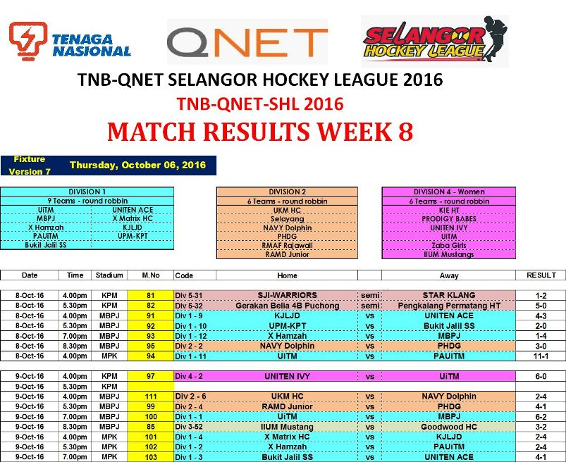 tnb-qnet-shl2016-week-8-results