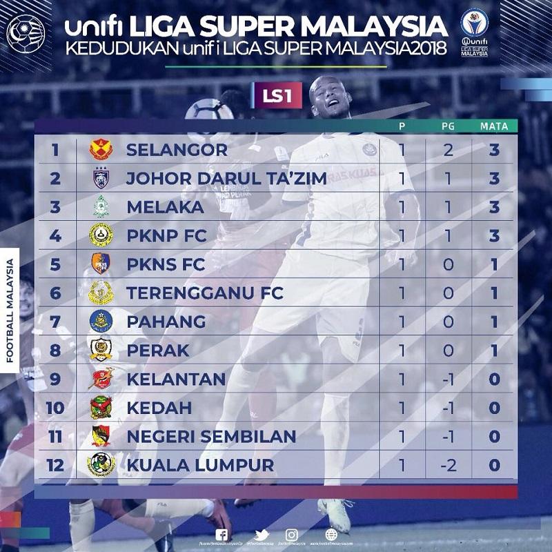 Liga Super Keputusan Penuh Dan Kedudukan Minggu Pertama Sports247